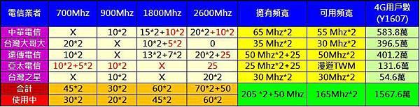台灣4g頻譜概況