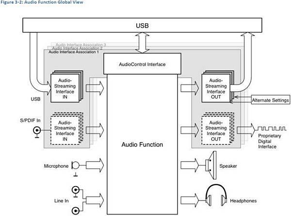 USB TYPE C.取代