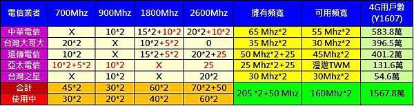 4g頻段使用