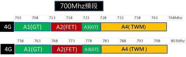 700Mhz頻段