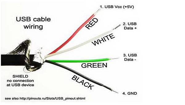 USB結構
