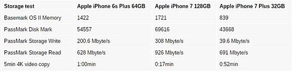iphone 7讀取速度表
