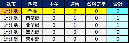 2600連江