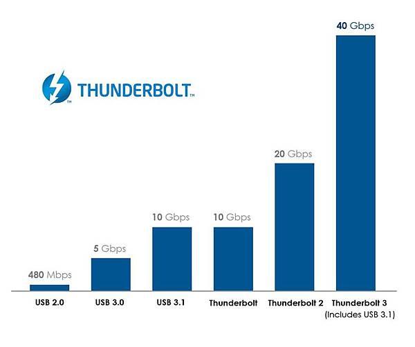 Thunderbolt 3傳輸速度