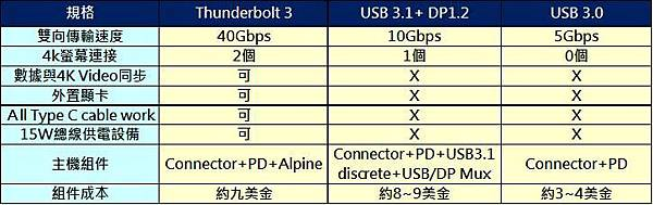 Thunderbolt vs usb 3