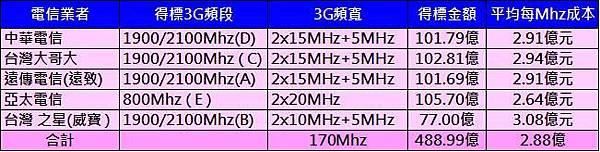 NCC 3G