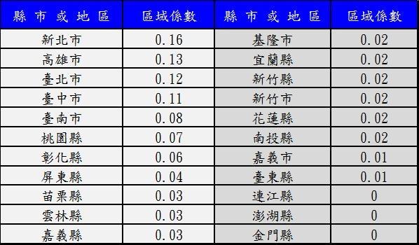 ncc區域指數