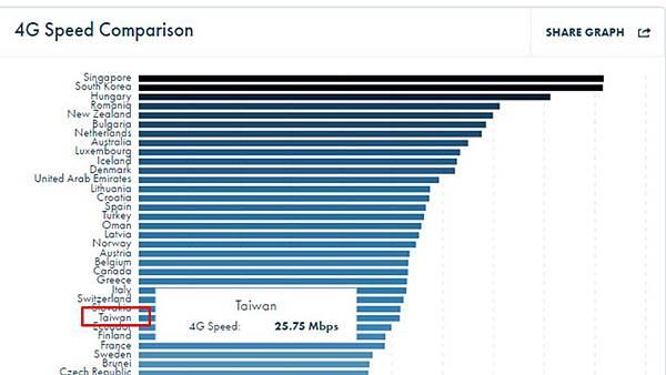 4g平均網速
