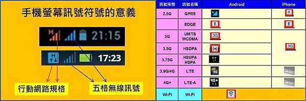 4G上網收訊符號