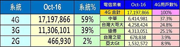 4G用戶數