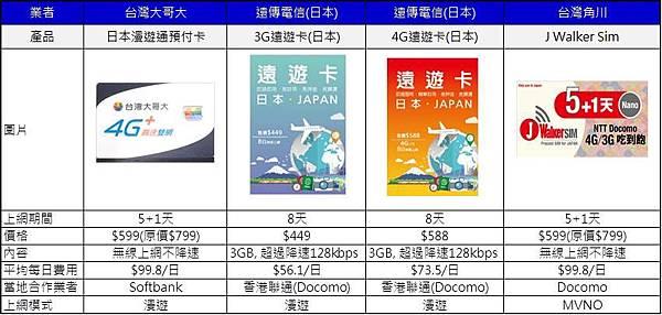 日本漫遊卡