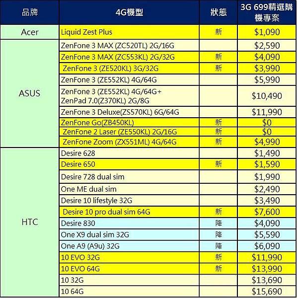 699購機專案價1