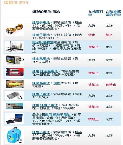 鋰電池旅行
