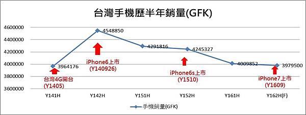 台灣手機銷量