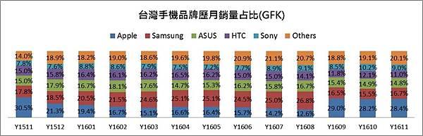 2016年手機銷量占比