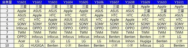 TOP 10手機品牌銷量