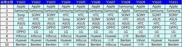 TOP10手機品牌銷額