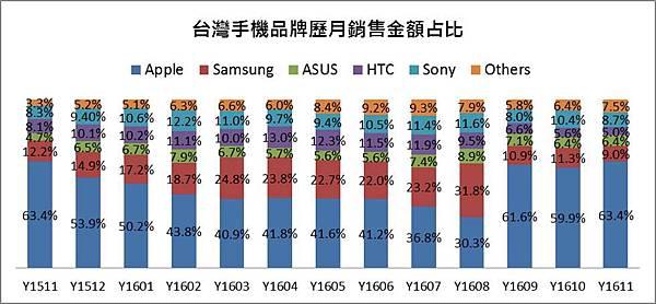 TOP 10手機品牌銷額佔比