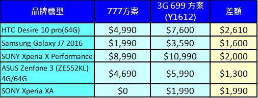 中華777購機比較
