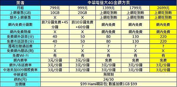 中華大4G金瓚方案