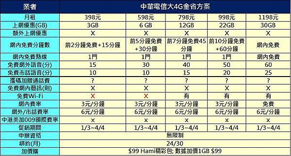 中華大4G金省方案