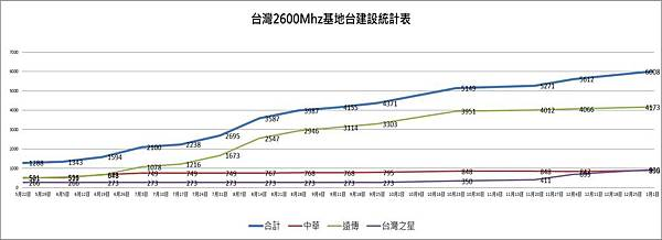 2600Mhz基地台統計