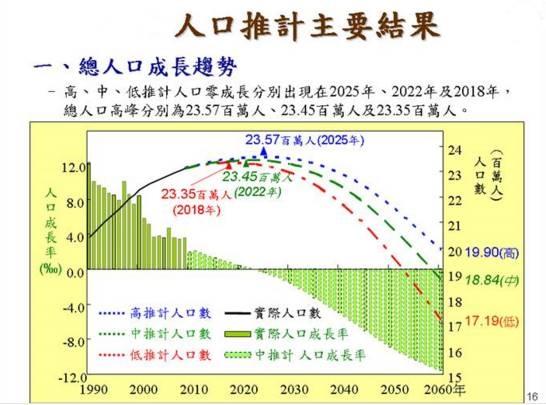 台灣出生人口