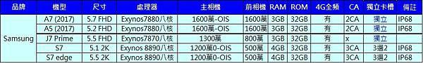 SAMSUNG 4G+3G手機