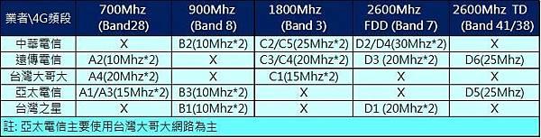 4G頻段歸屬
