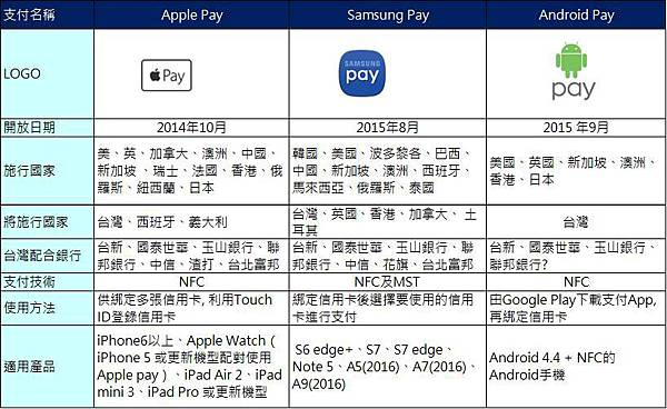 APPLE PAY比較