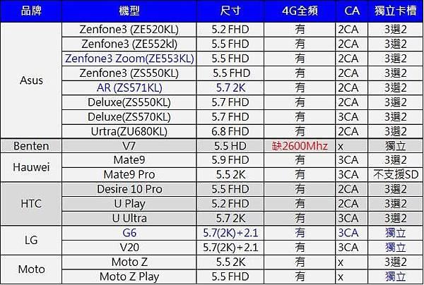4G+3G LIST1