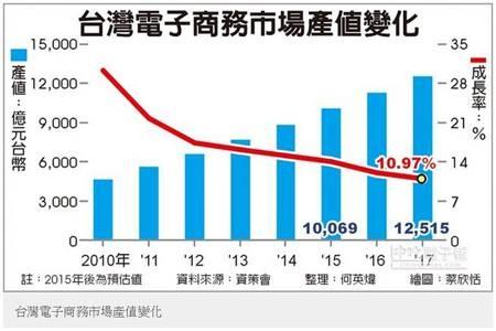 台灣電商產值