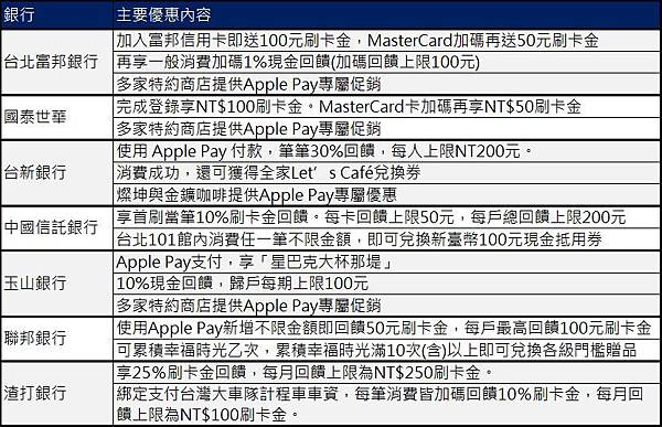 APPLE PAY懶人包