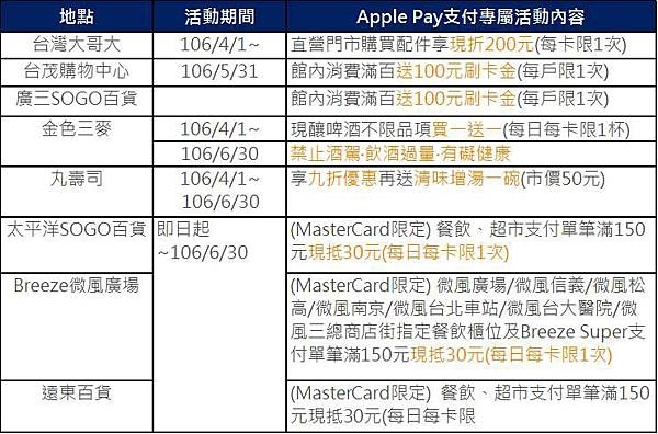 apple pay富邦