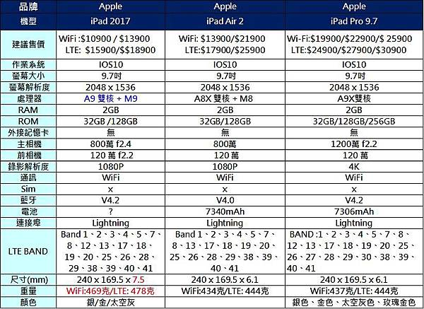 IPAD 2017規格