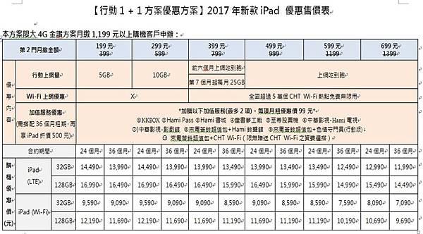 IPAD 2017 CHT資費3
