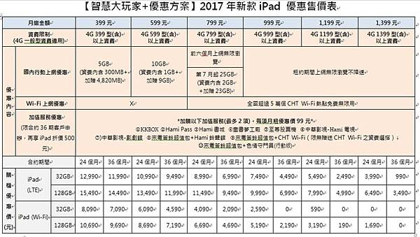 IPAD 2017 CHT資費1