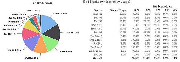 ios ipad breakdown