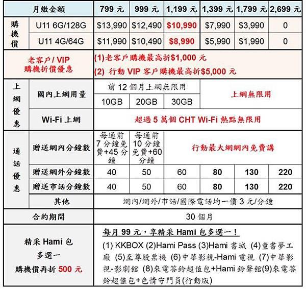 HTC U11中華電信