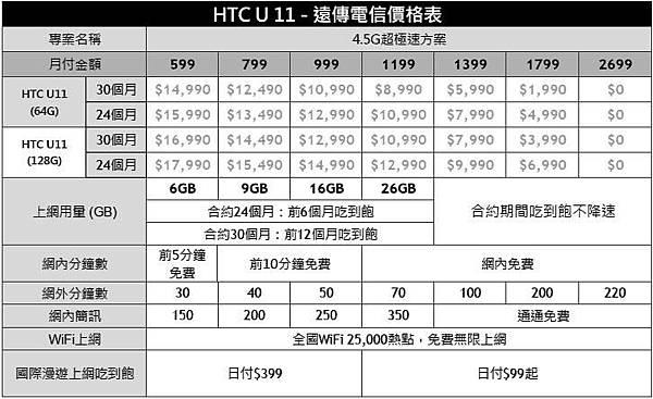 HTC U11FET
