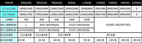 HTC U11 TWM