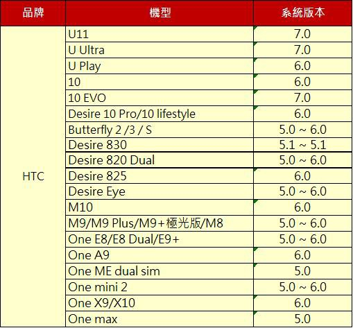 NFC HTC