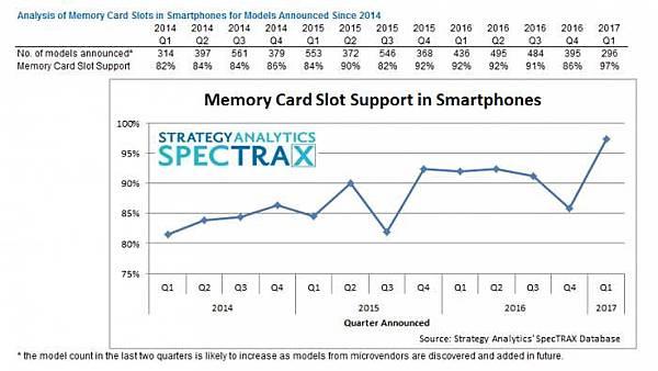 外接記憶卡趨勢
