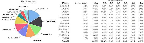 ipad breakdown
