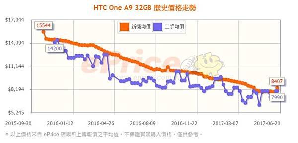 HTC A9價格