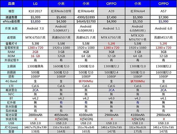 4G+3G雙卡手機7000A