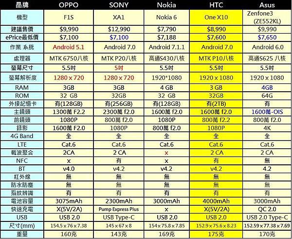 4G+3G雙卡手機9900A
