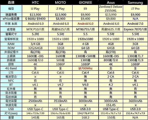 4G+3G雙卡手機9900C