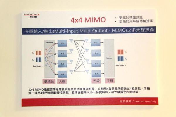 4.5G技術MIMO