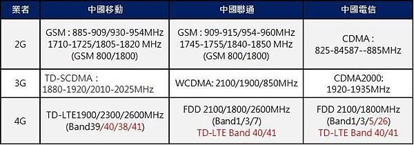 中國電信頻段